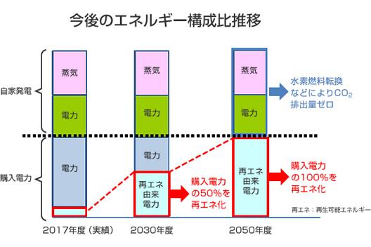 [図]今後のエネルギー構成比推移