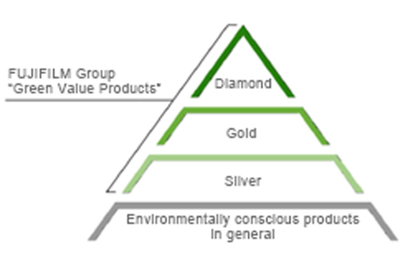 [Image]FUJIFILM Group Green Value Products