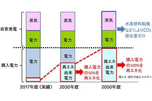 [図]【参考】富士フイルムグループの今後のエネルギー構成比推移