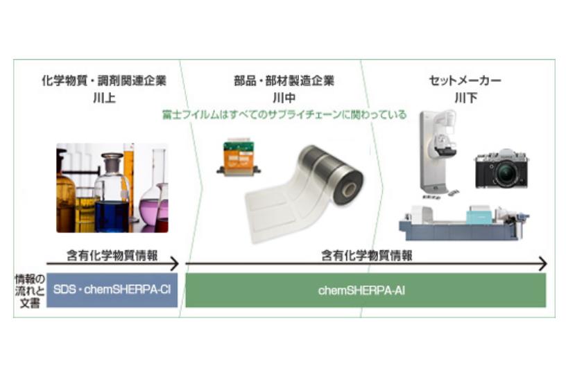 [図]サプライチェーンにおける製品含有化学物質情報の流れ