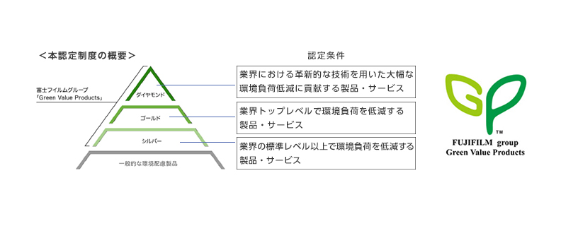 [図]<本認定制度の概要>