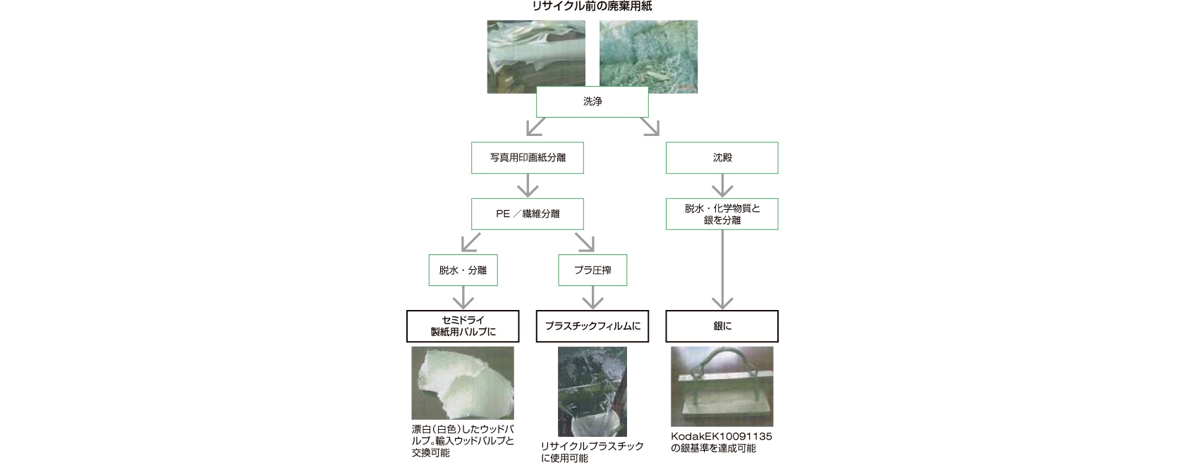 [図]写真用印画紙のリサイクルプロジェクト(中国)