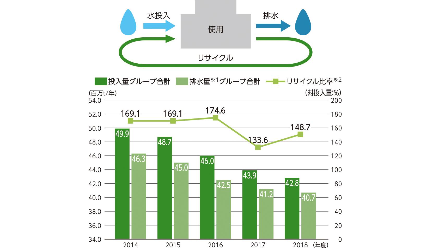[図]水の投入量、リサイクル量及び排水量の推移