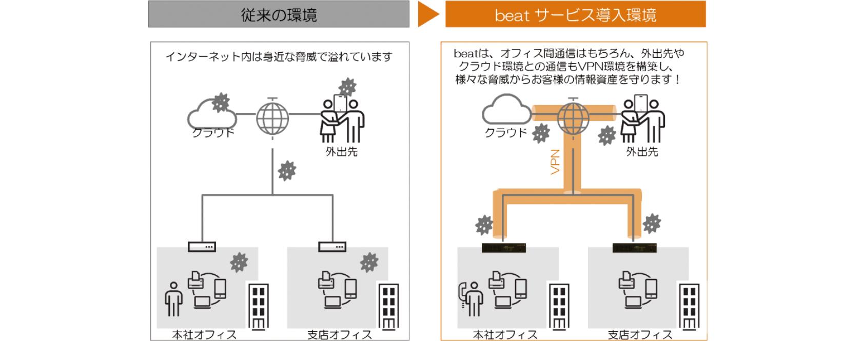 【beatのイメージ図】