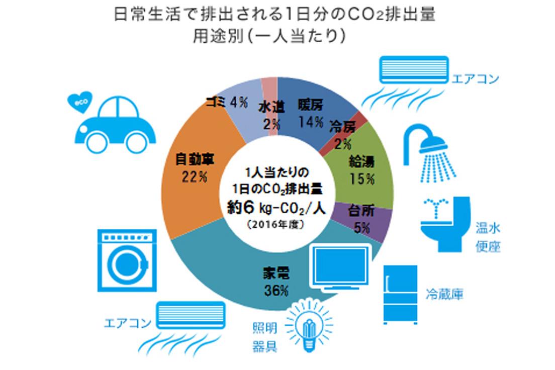 [図] 日常生活で排出される1日分のCO<sub>2</sub>排出量 用途別(一人当たり)