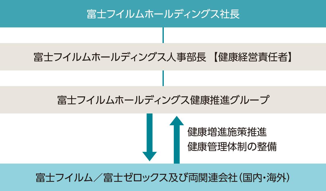 [図]富士フイルムグループ 健康推進体制
