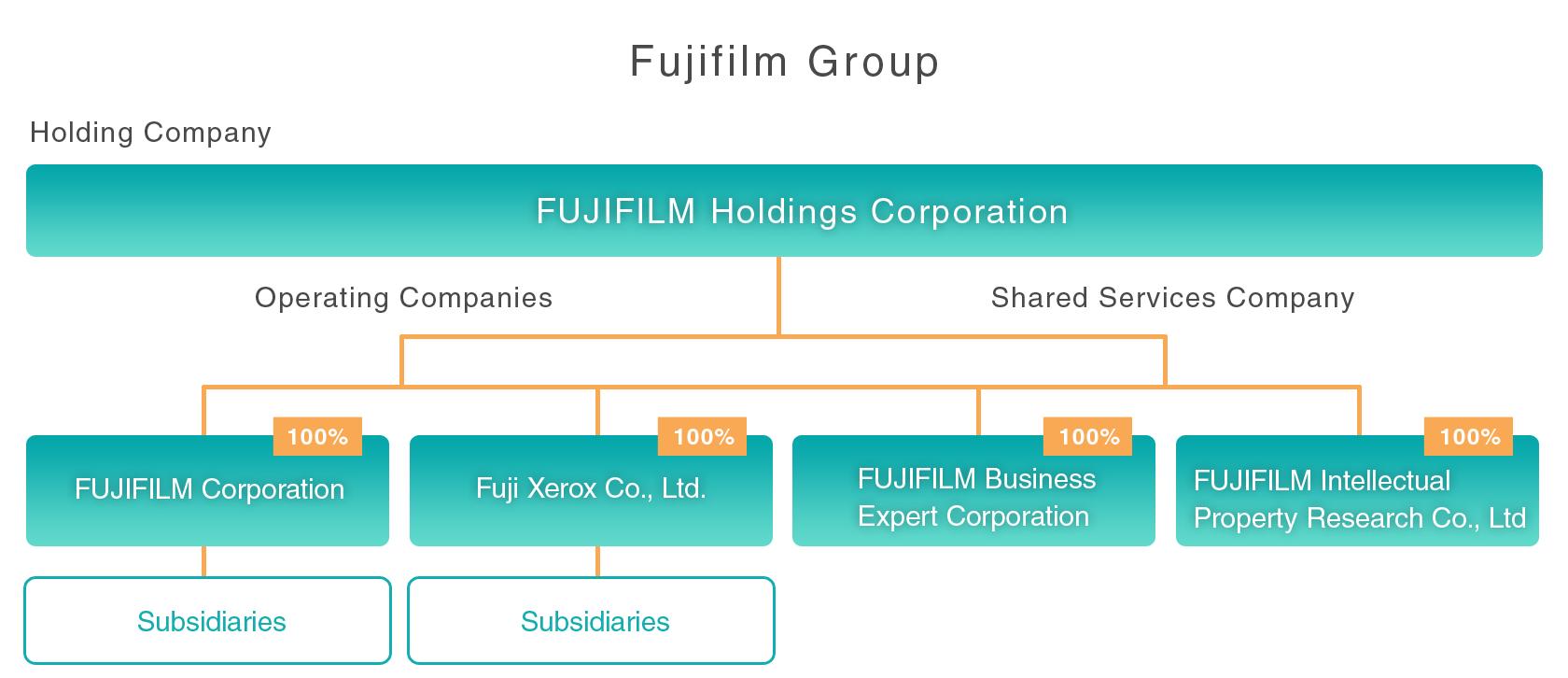 [Image]FUJIFILM Group