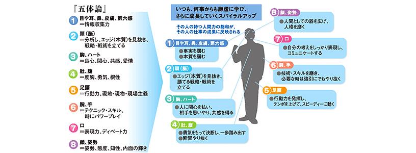 [図]富士フイルムが目指す人材