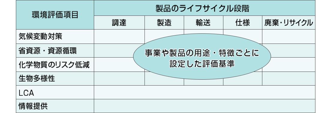 [図]認定基準の設定表