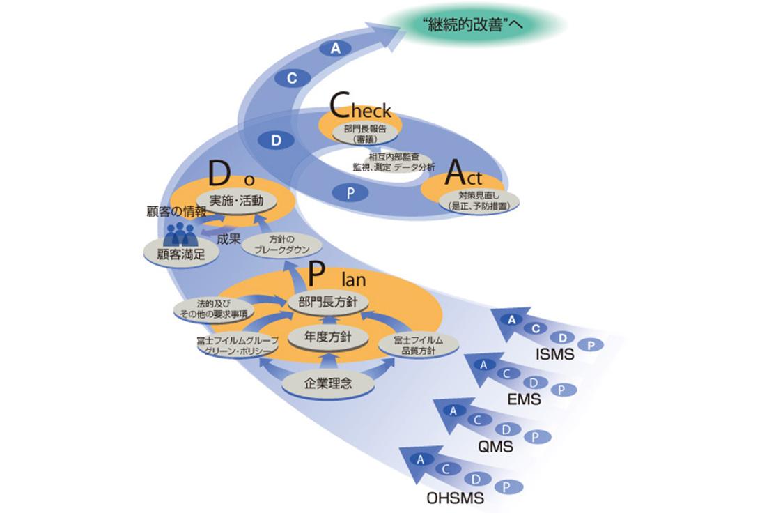 [図]IMSのPDCAサイクル