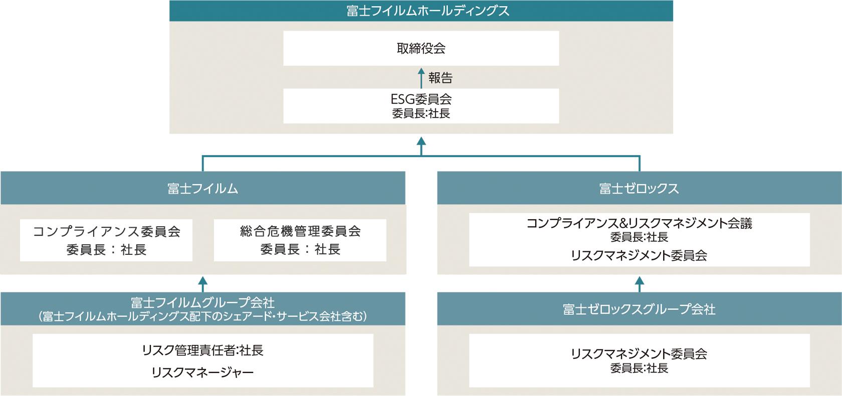 富士フイルムグループ コンプライアンス&リスク管理推進体制