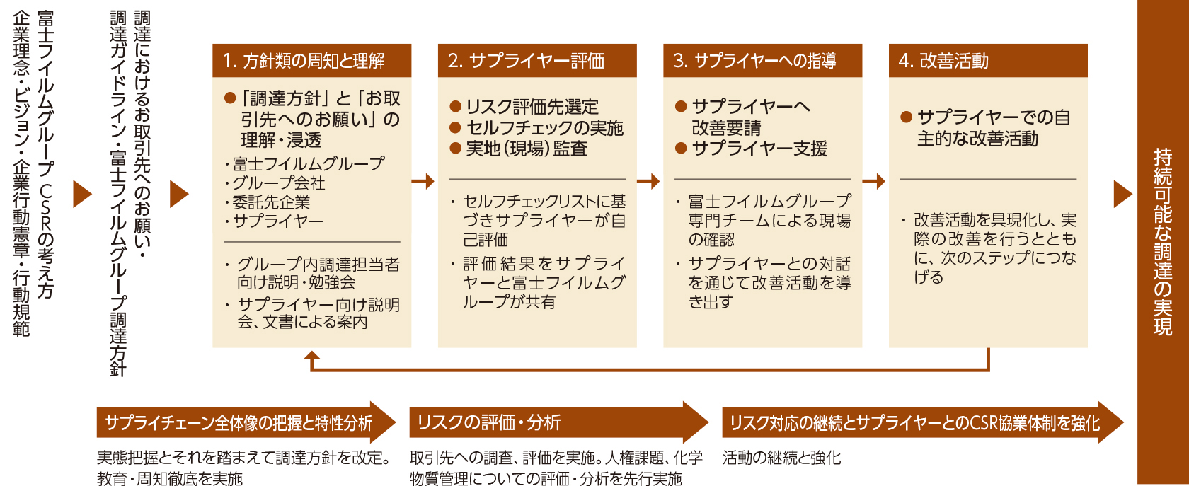 [図]富士フイルムグループのCSR調達推進プログラム