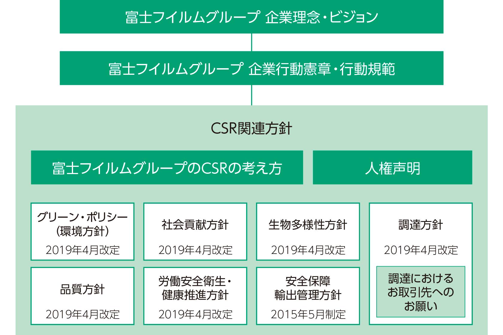[図]富士フイルムグループのCSRの考え方と各種方針