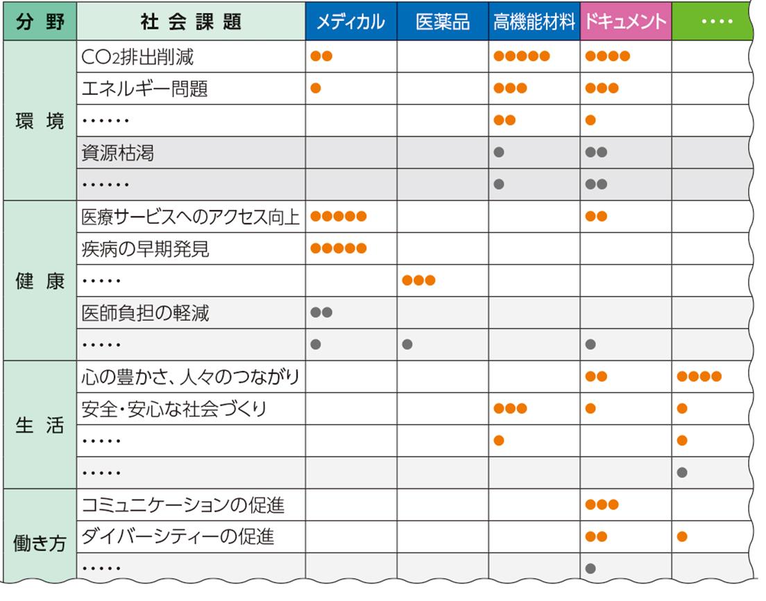 [図]社会課題と当社の事業・製品・技術等の関連