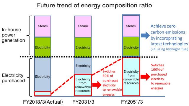 [Figure]Future trend of energy composition ratio