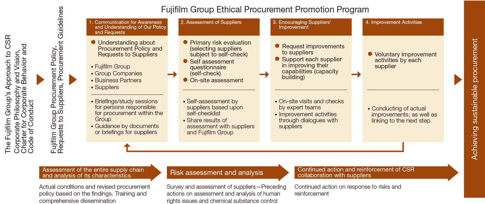 [Image]Fujifilm Group Ethical Procurement Promotion Program