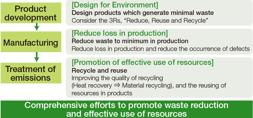 [Image]Outline of Measurements for Waste Reduction in Fujifilm Group