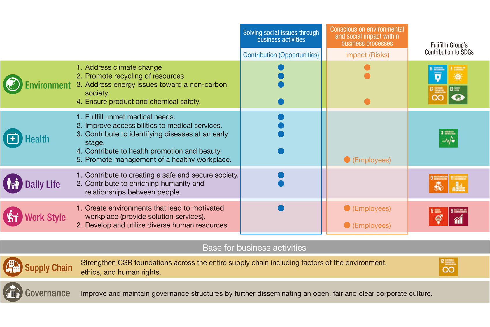 [Figure]SVP 2030 Priority Area/Priority Issues (Materiality)