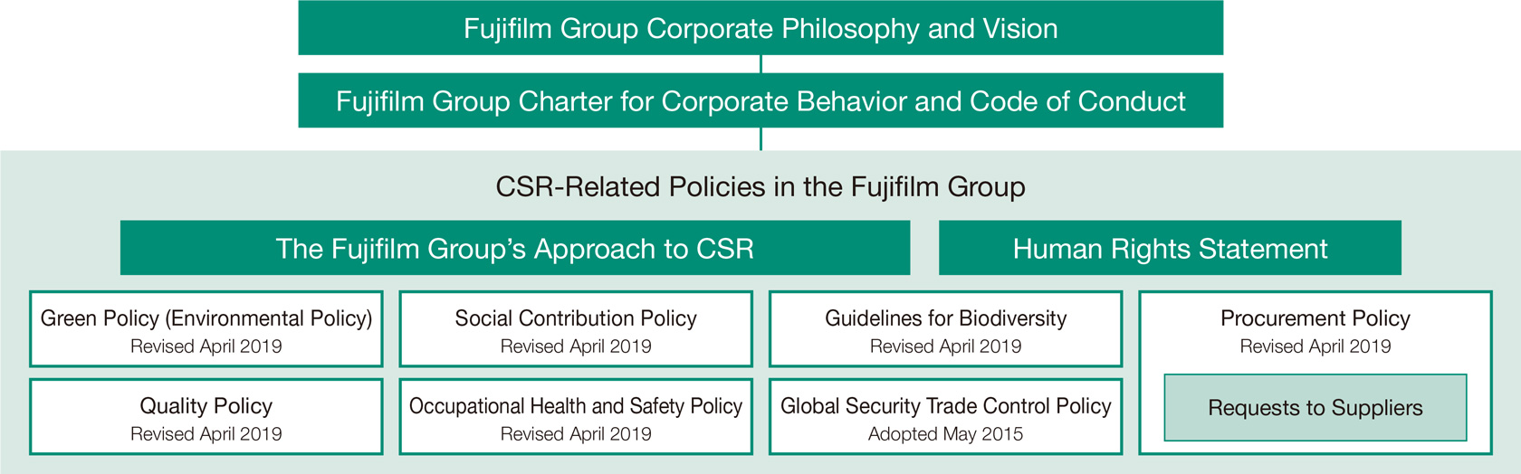 [figure]The Fujifilm Group's Approach to CSR