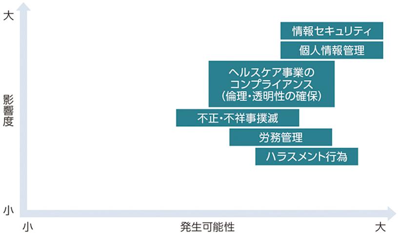 2019年度 富士フイルムグループ重点リスクマップ