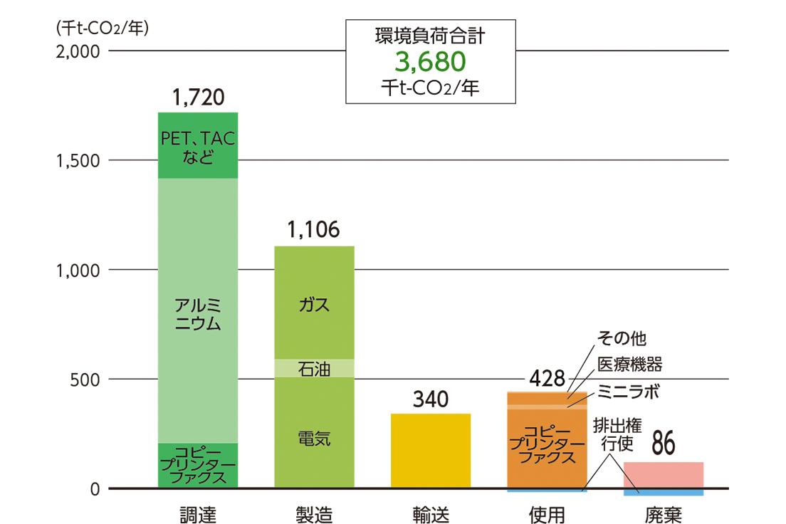 [図]富士フイルムグループの2018年度の実績