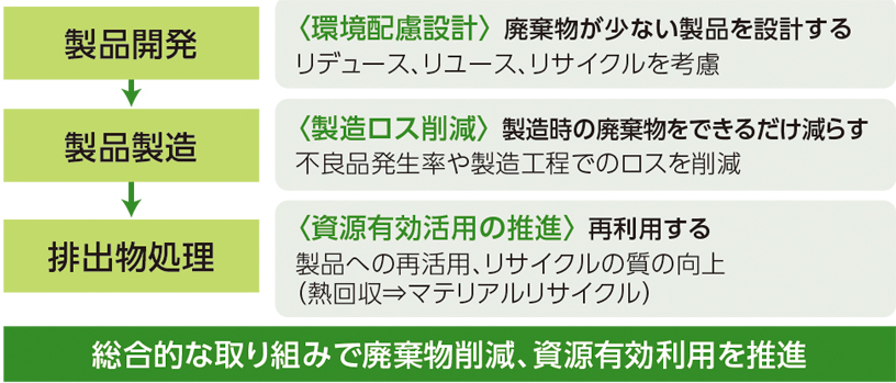 [図]富士フイルムグループでの廃棄物削減への取り組み
