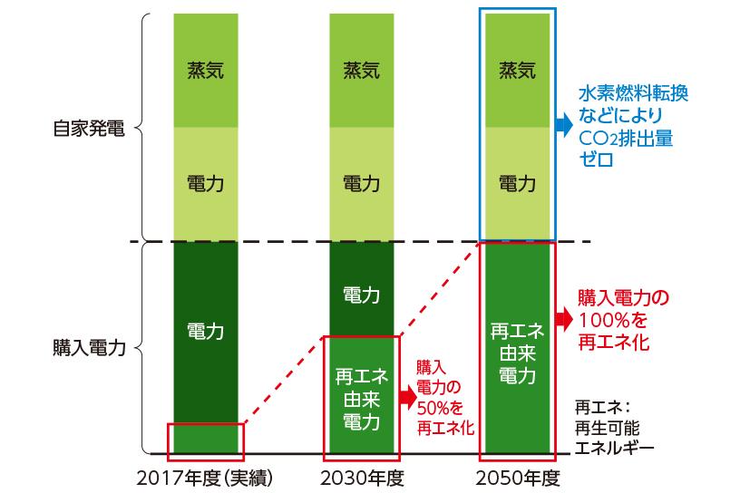 [図]富士フイルムグループの今後のエネルギー構成比推移