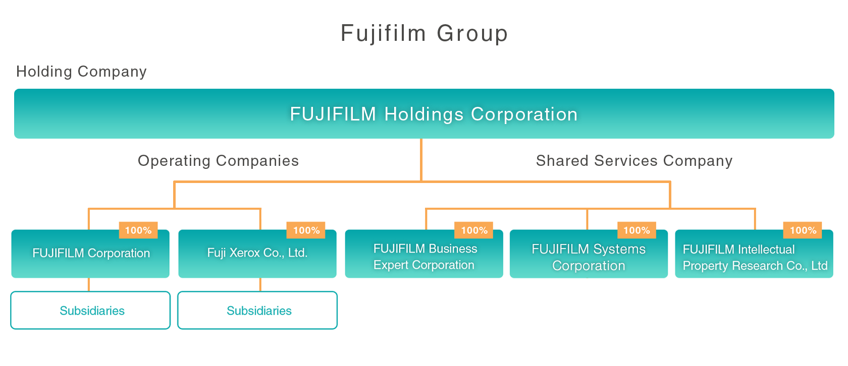 [Image]FUJIFILM Group