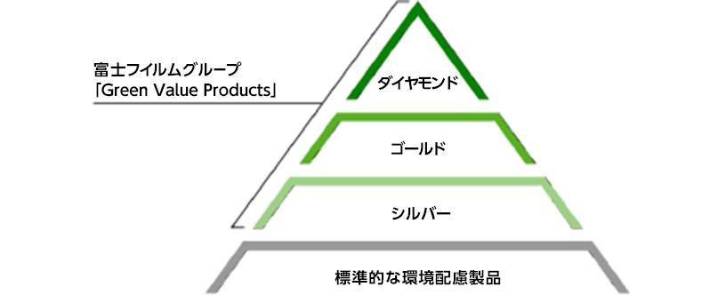 [図]認定製品ランク条件