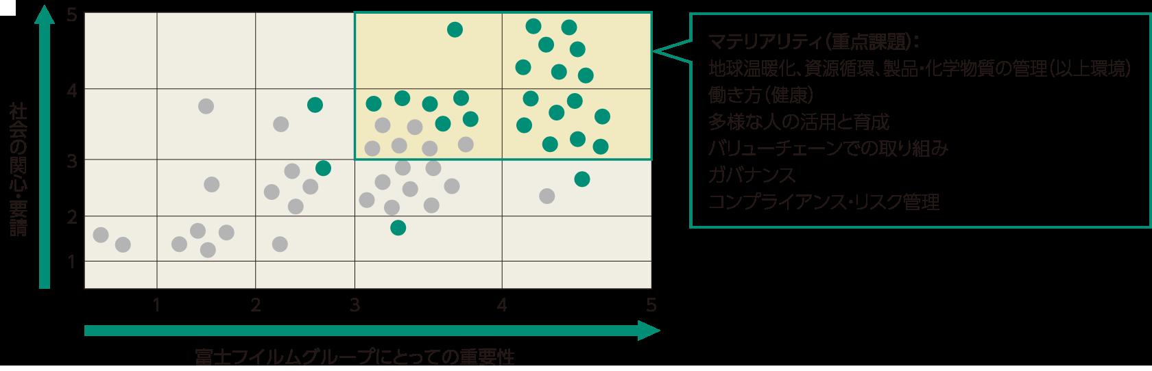 重点課題抽出のための重要性評価マップ