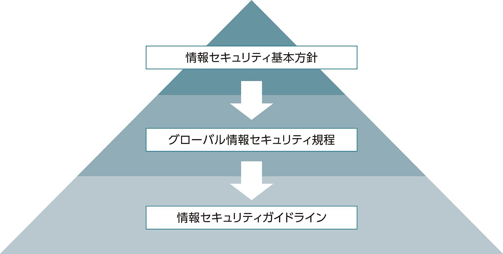 富士フイルムグループにおける情報セキュリティに関するルールの構造