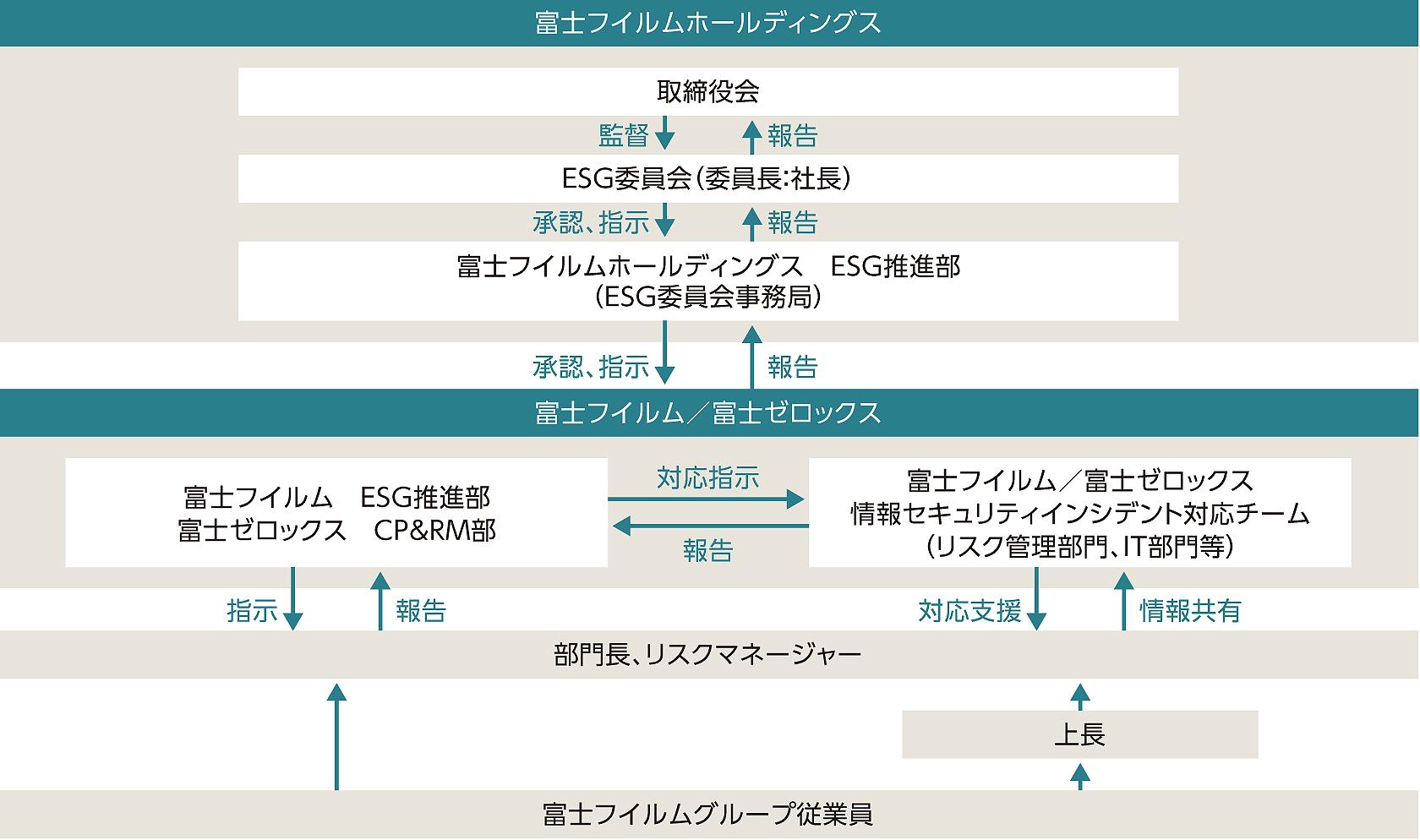 情報セキュリティ事故の報告手順