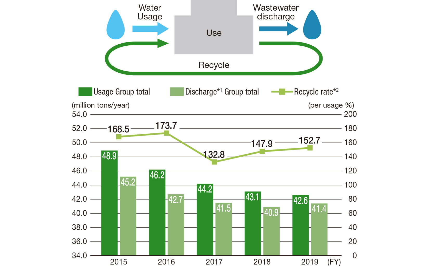 [Figure]Annual Trend in Water Usage, Recycling and Discharge as Wastewater