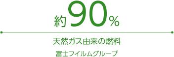 [図]約90%はCO2排出の少ない天然ガス由来