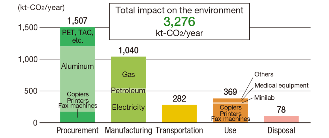 [Image]FY2019 Result of CO2 Emission for Fujifilm Group