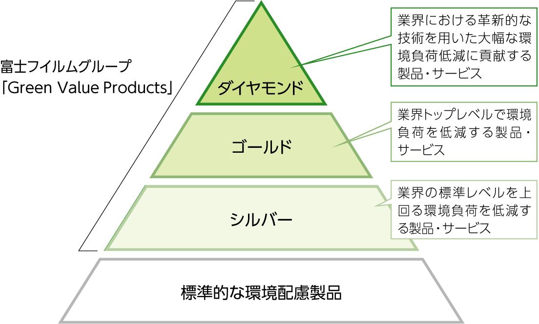 [図]富士フイルム「Green Value Products」