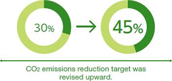 [Image] CO2 emissions reduction target was revised upward.