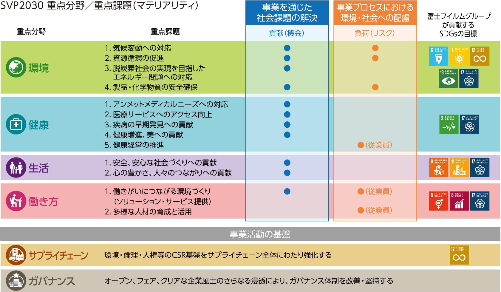 [図]SVP2030 重点分野/重点課題(マテリアリティ)