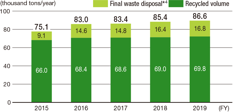 [Image]Annual Changes in Waste Disposal and Recycling