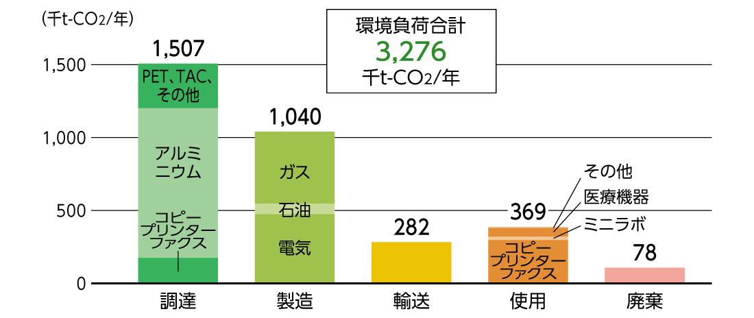 [図]富士フイルムグループの2019年度CO2排出量の実績