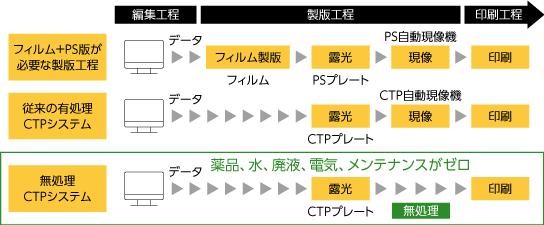 [図]究極の環境負荷削減を実現した新聞用完全無処理サーマルCTPプレートの効果
