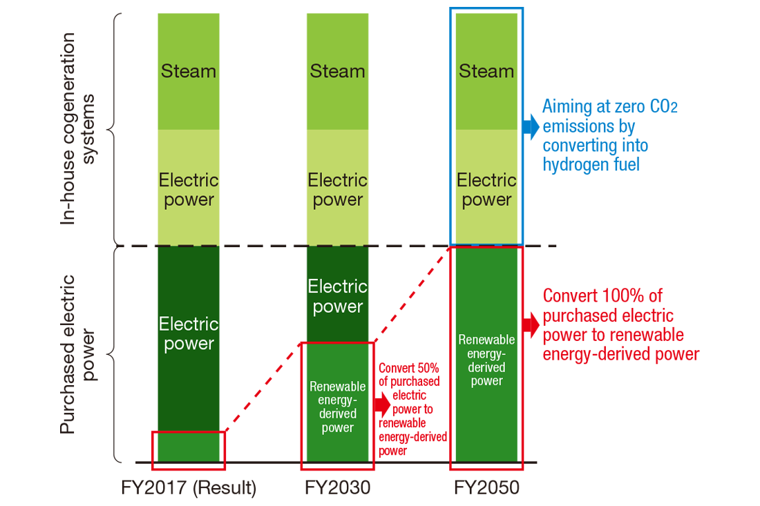 [Image]Fujifilm Group's Energy Consumption in the Future