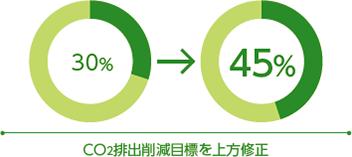 [図]CO2排出削減目標を2013年度比30%から同45%へ上方修正