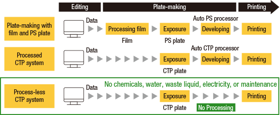 [Image]Effects of Process-less CTP Plates for Newspaper Printing to Reduce Environmental Impact