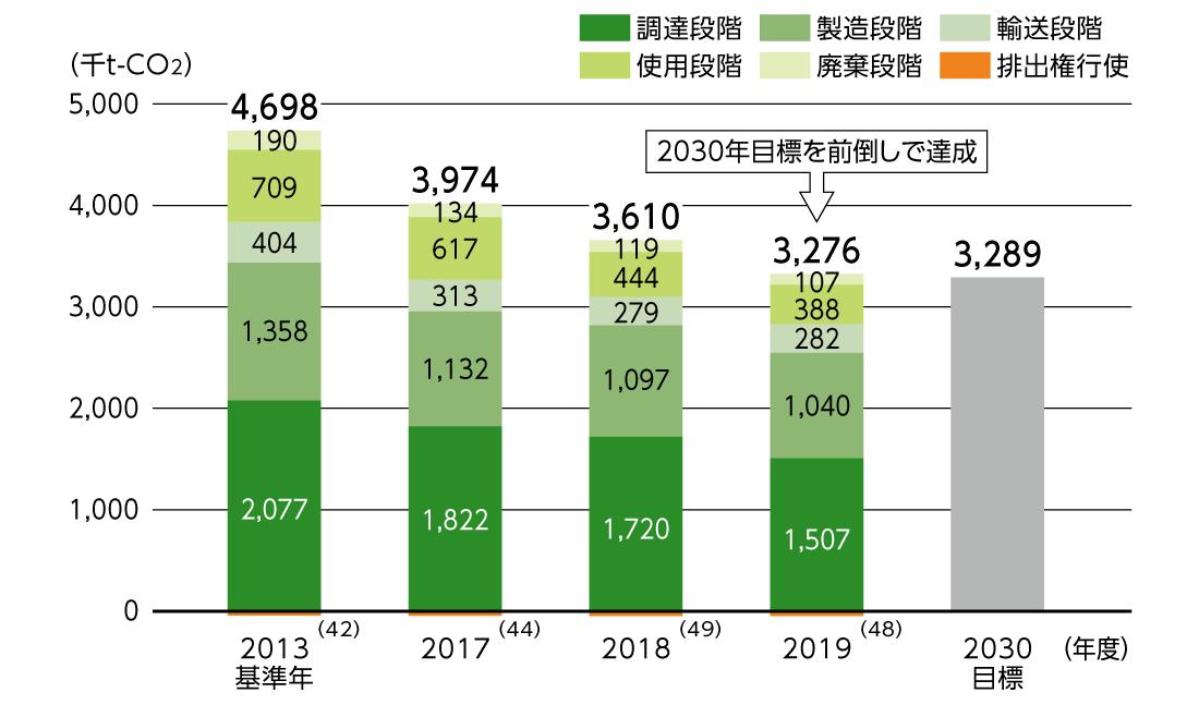 [図]製品ライフサイクル全体でのCO2排出量の推移