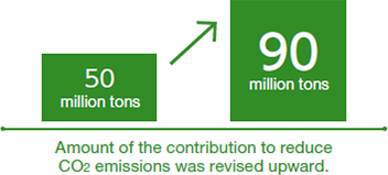 [Image] Amount of the contribution to reduce CO2 emissions was revised upward.