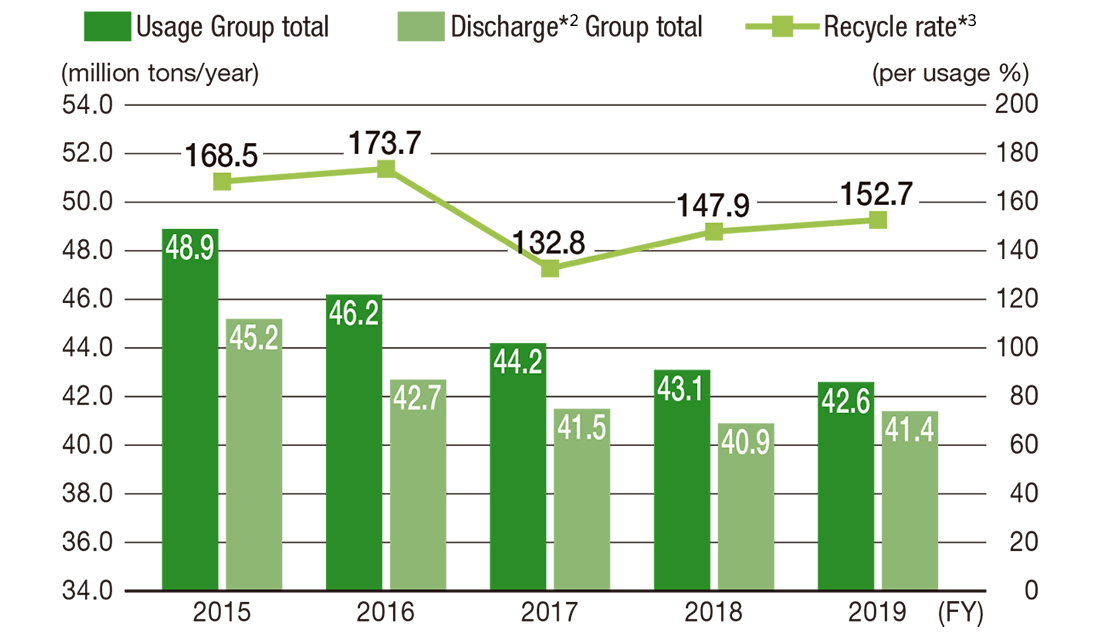 [Image]Annual Trend in Water Usage, Recycling and Discharge as Wastewater