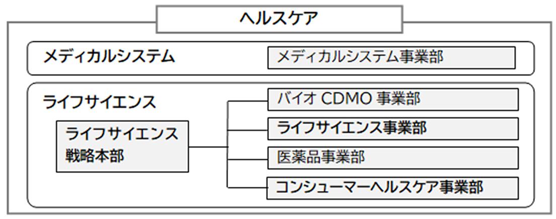 [図]ヘルスケア組織図
