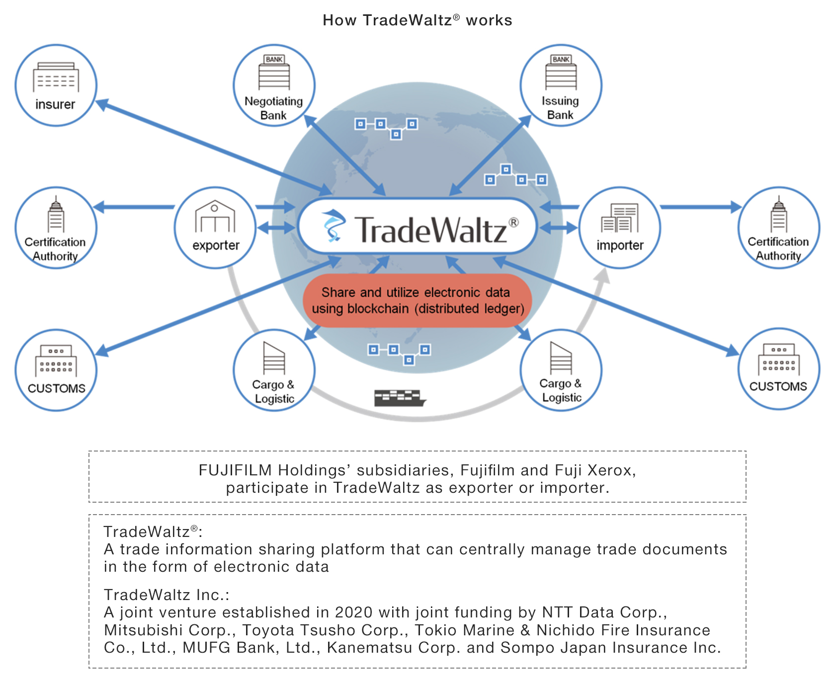 [Image]How TradeWaltz® works