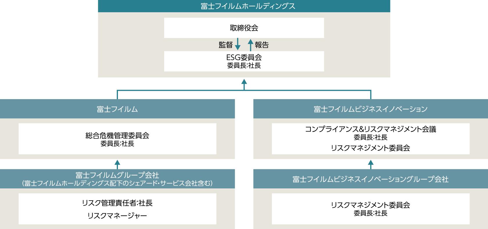 富士フイルムグループ コンプライアンス&リスクマネジメント推進体制